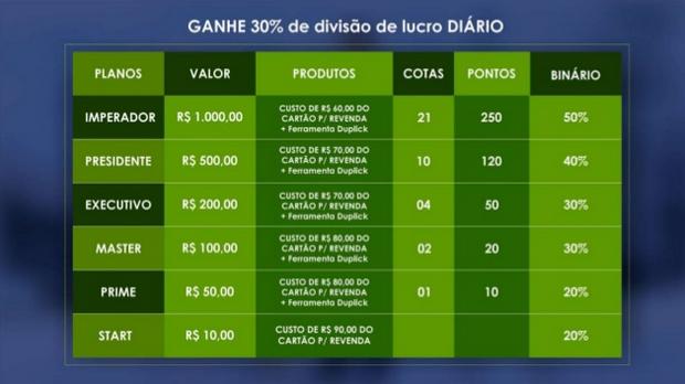 Tabela de Ganhos para divisão de lucro diário